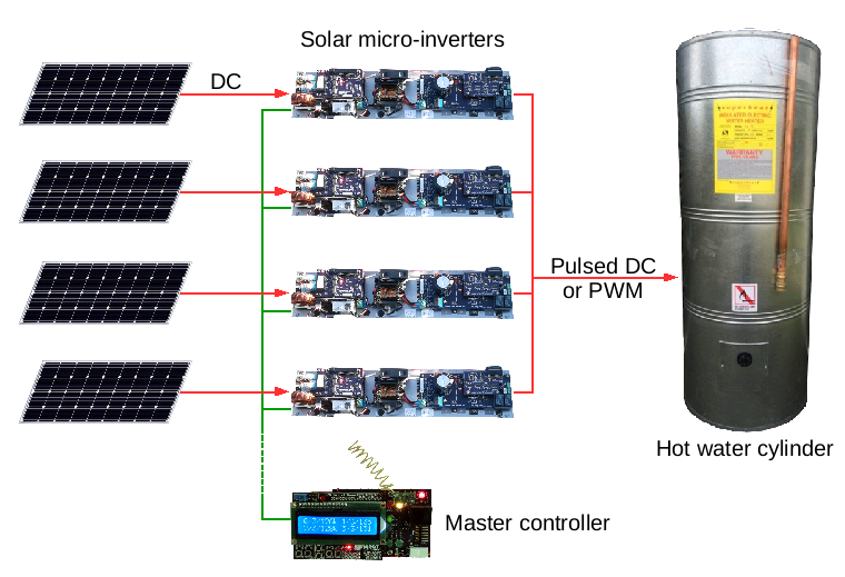 Overview of how the micro-inverters, panels, hot water cylinder and master controller are connected together